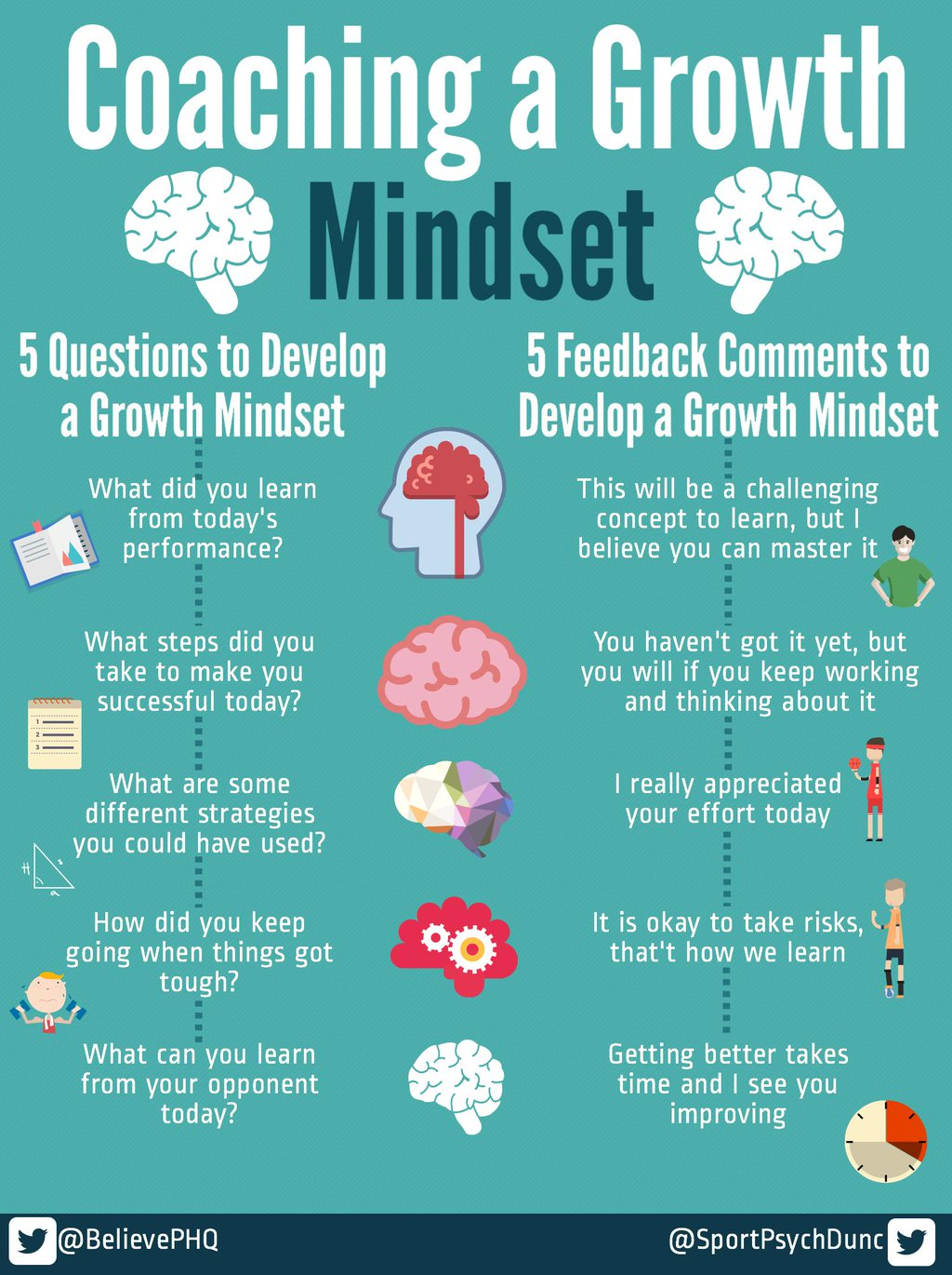 Coaching a growth mindset