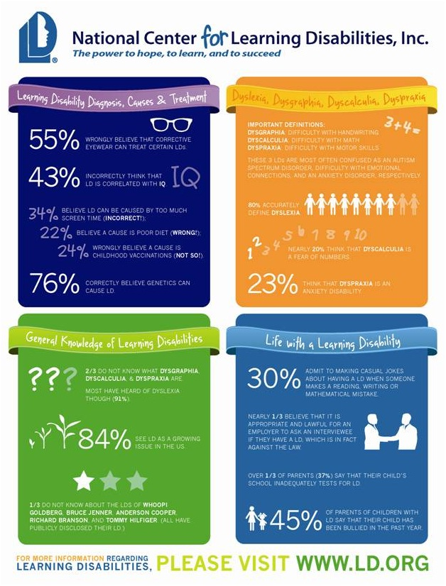 Learning Disabilities stats and info